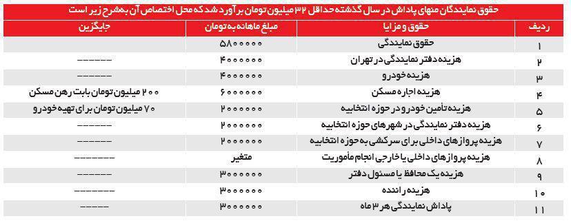 جزئیات دریافتی های نمایندگان مجلس از زبان تاجگردون